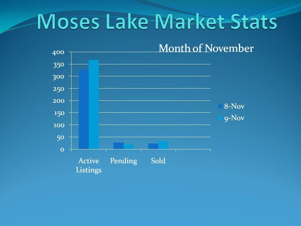 Moses Lake Market Stats Chart Nov 09