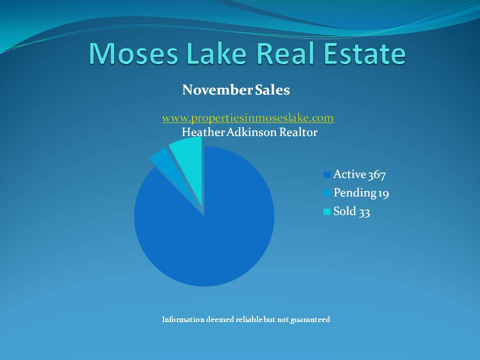 Moses Lake Real Estate Market Update November 09
