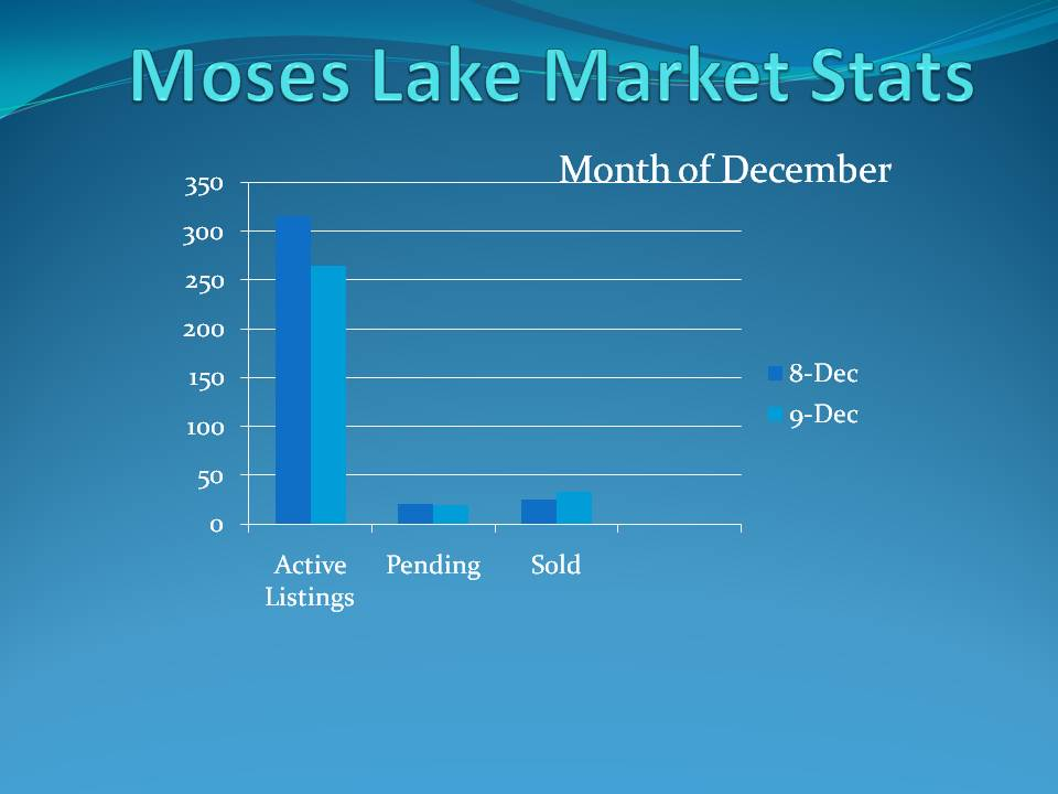 Moses Lake Market Stats Chart Dec